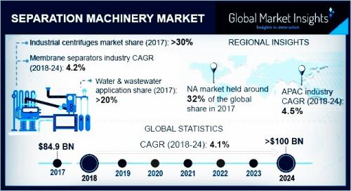 Separation Machinery Market'