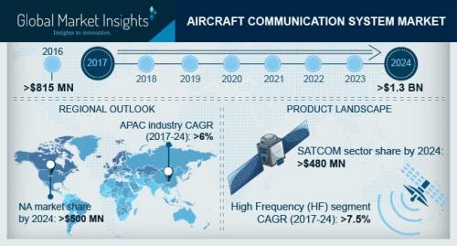 Aircraft Communication System Market'