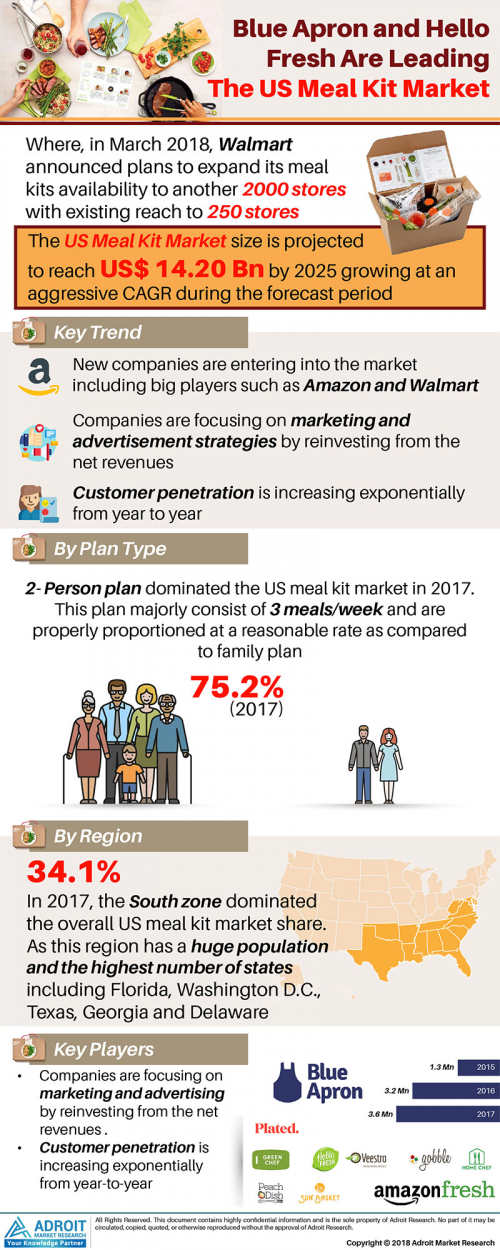 US Meal Kit Market'
