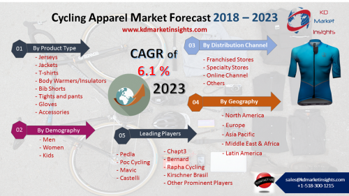Cycling Apparel Market – By Product Type (Jerseys,'