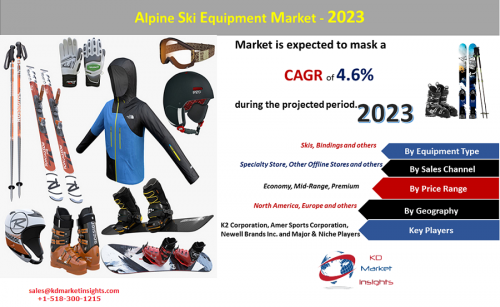 Alpine Ski Equipment Market 2023'