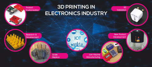 Global 3D Printing in Electronics Market 2019-2026'