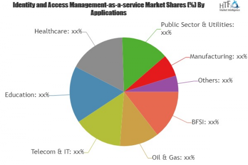Identity and Access Management-as-a-service (IDaaS) Market'