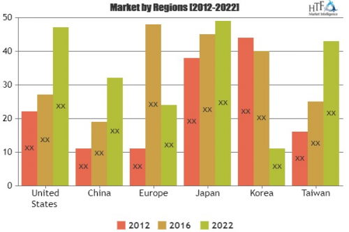 Traffic Cameras Market   By Component, By Authentication Ty'