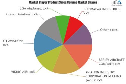 Seaplanes Market'
