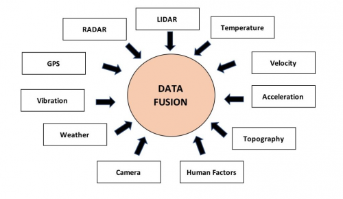 Data Fusion Market'