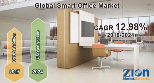 Smart Office Market'