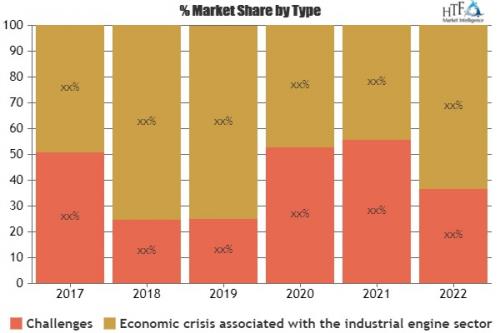 Laptop Bag Market Forecast 2025'