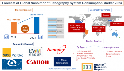 Forecast of Global Nanoimprint Lithography System Consumptio'