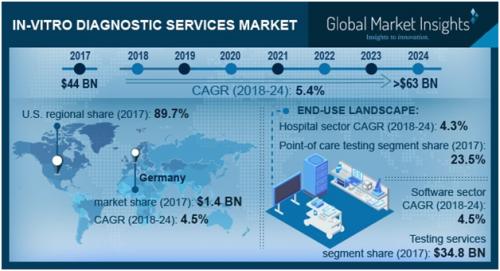In-vitro Diagnostic Services Market'