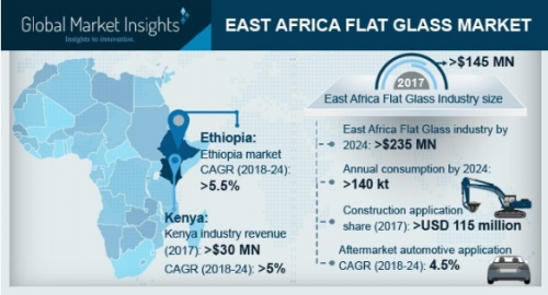 East Africa Flat Glass Market'