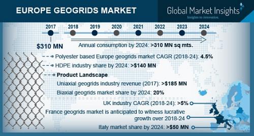 Europe Geogrids Market'
