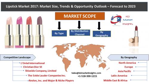 Lipstick Market'