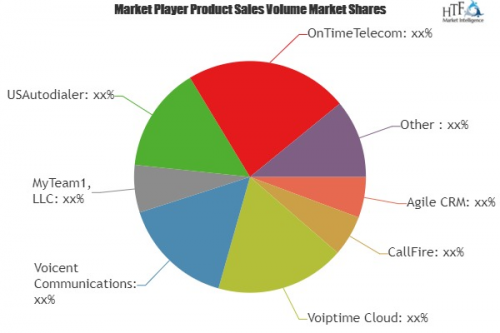 Auto Dialer Software Market'