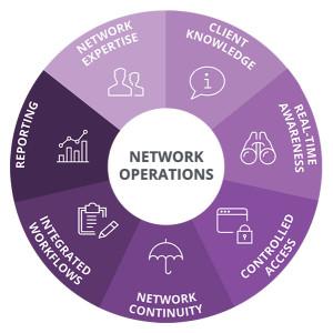 Network Operations ManagementMarket: Tata Communic'