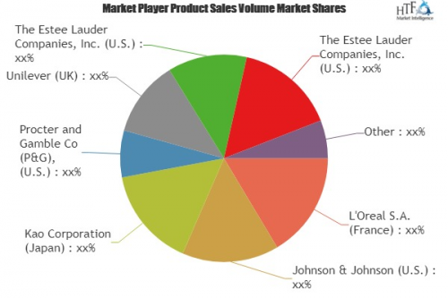 Men Personal Care Products Market'