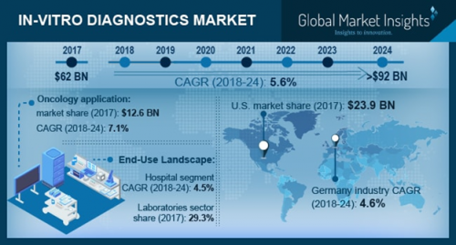 Global IVD Market size to exceed $92 bn by 2024'