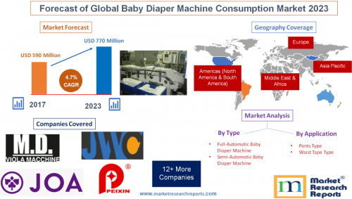 Forecast of Global Baby Diaper Machine Consumption Market'