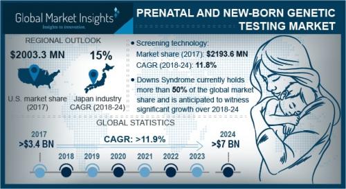 Prenatal and Newborn Genetic Testing Market'