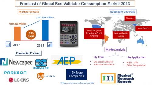 Forecast of Global Bus Validator Consumption Market 2023'