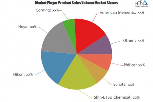 Photonics Market'