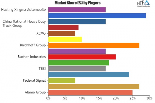 Specialty Commercial Vehicles Market'