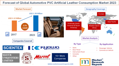 Forecast of Global Automotive PVC Artificial Leather 2023'