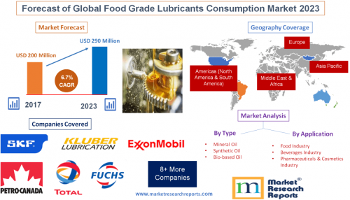 Forecast of Global Food Grade Lubricants Consumption Market'