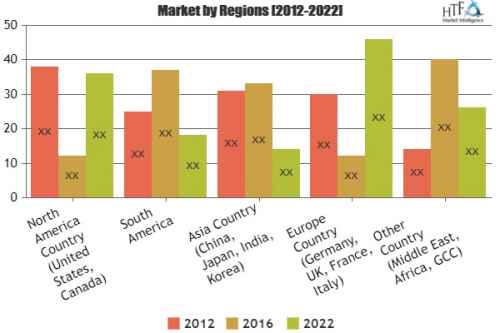 Computer-Aided Design Software Market by 2025'