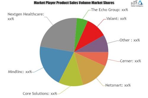 Mental Health Software Market Emerging Trends'