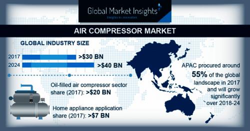 Air Compressor Market'