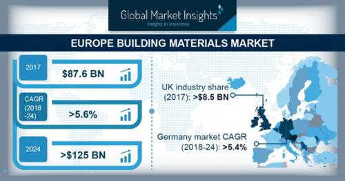 Europe building materials market'