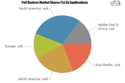 PoS Devices Market'