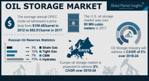 Oil Storage Market Trends - Industry Growth, Share Report 20'