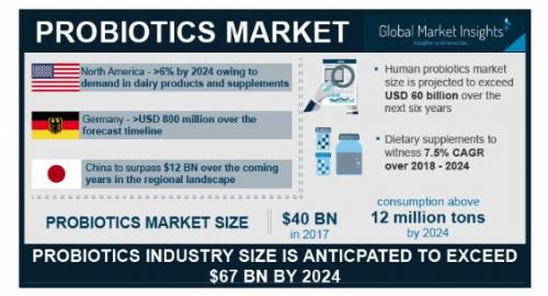 Probiotic Ingredients Market'