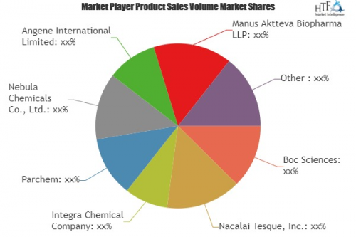 Lemon Terpenes Market to See Strong Growth including key pla'