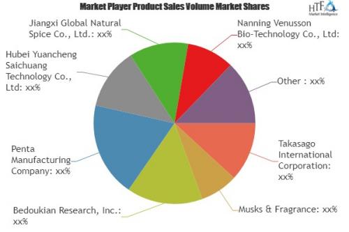 Fenchol Market Qualitative Analysis Reveals explosive growth'