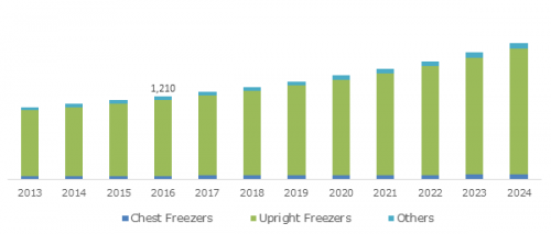 Ultra-low Temperature Freezers Market to exceed $210Mn By 20'