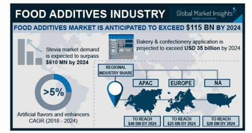 Food Additives Market'