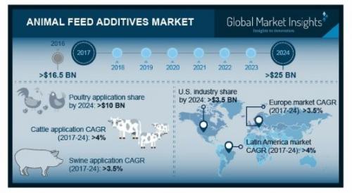 Animal Feed Additives Market'