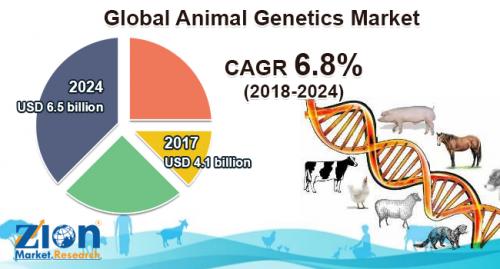 Animal Genetics Market'