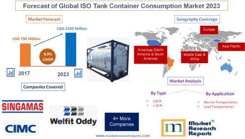 Forecast of Global ISO Tank Container Consumption Market'