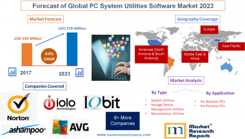 Forecast of Global PC System Utilities Software Market 2023'