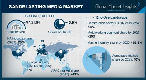 Sandblasting Media Market'