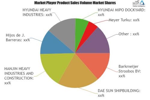 LPG Carrier Cargo Ships Market'