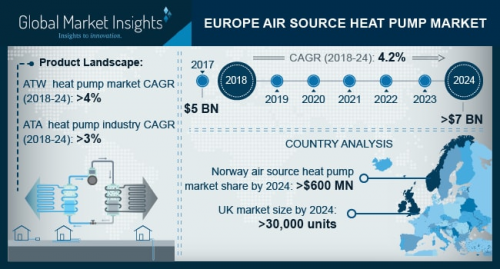 Europe Air Source Heat Pump Market to exceed USD 7bn by 2024'