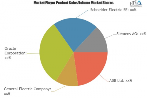 Integrated Outage Management System Market'