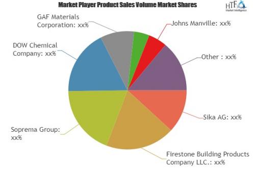 Waterproof Membrane Market Size, Status, Demand & Pr'