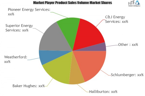 Wireline Services Market Is Booming Worldwide | Leading Key'
