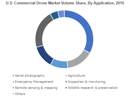 Commercial Drone/Unmanned Aerial Vehicle (UAV) Market'